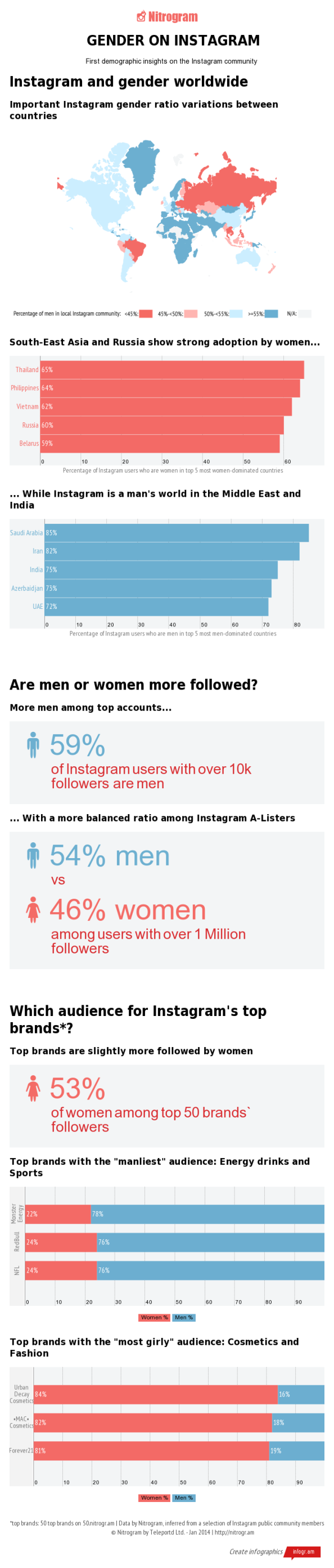 Gender on Instagram's Social Media Network